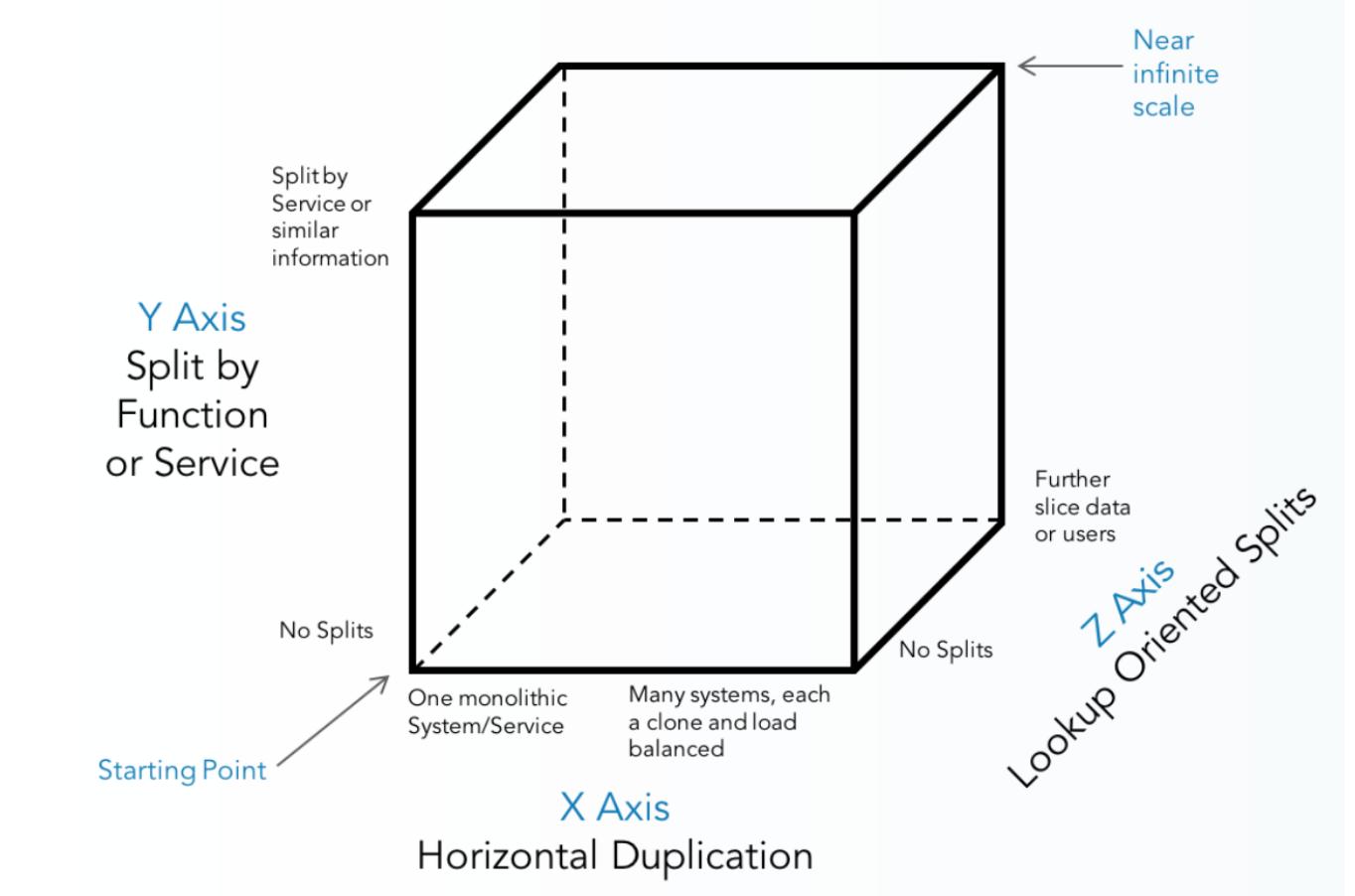 Figure 2: 3D scalability model / (c) The scalability Book