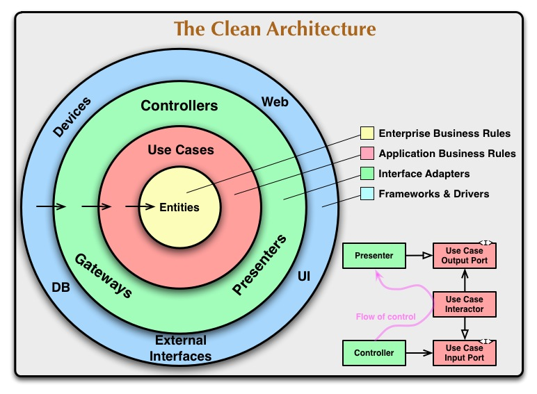 Figure 1: The Clean Architecture / (c) Robert C. Martin
