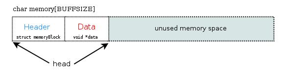Memory Block(s) inside memory