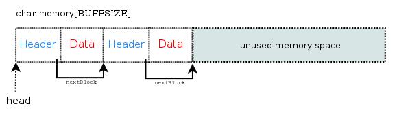 nextBlock pointer