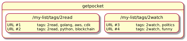Figure 3: Some URLs tagged with reading state tags and topics tags
