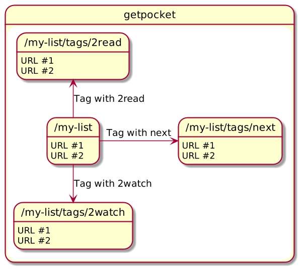 Figure 2: I use tags to manage my reading workflow