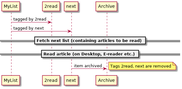 Figure 6: My 2read workflow