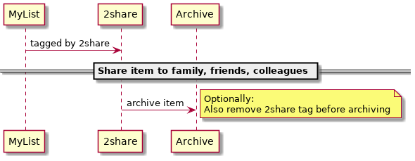 Figure 5: My 2share workflow