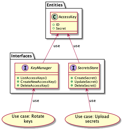 Figure 1: Interfaces using entities