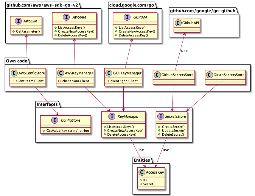 Figure 2: Components implementing interfaces